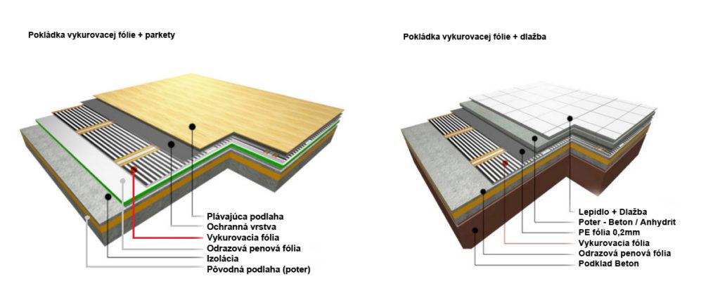 Skladba podlahy pre infra vykurovanie
